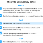 Advocates were mobilizing LGBTQ people everywhere for the 2020 census. Then the coronavirus pandemic erupted.