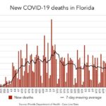 Florida's coronavirus death rate is trending up again after rising hospitalizations