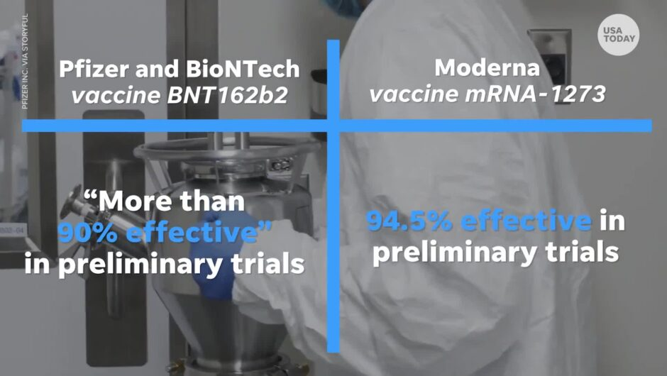 Moderna's candidate COVID-19 vaccine looks to protect 94.5% of those who get it, trial shows